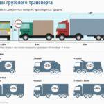 Нагрузка грузового автомобиля и что будет за перегруз
