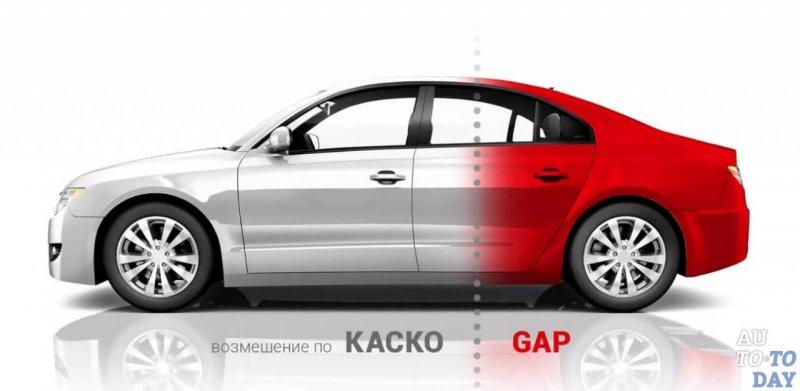 Gap страхование что это