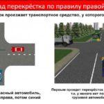 Перестроение транспортных средств на различных дорожных участках, ПДД