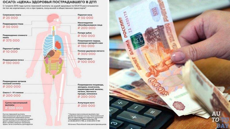 выплаты осаго по здоровью