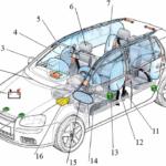 Системы пассивной безопасности автомобиля: описание и функции