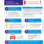 Документы для регистрации автомобиля и постановка на учёт