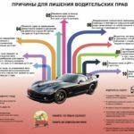 Постановление суда о лишении водительских прав