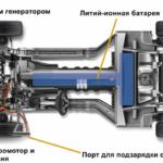 Двигатели для электромобиля: как устроены и принцип их работы
