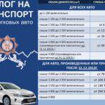 Как не платить налог с продажи автомобиля