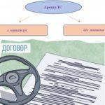 Особенности договора аренды транспортных средств