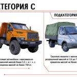Водительские права подкатегории C1: что обозначает, на чём можно ездить