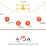 Будущее контакт-центров: какие тренды по работе с клиентами нужно учесть бизнесу, чтобы выжить