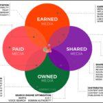 Дружба с журналистами, свои площадки и близость к покупателям: как продвигать бренд с умом