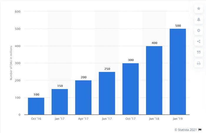 Успеть за 24 часа: как работает эфемерный контент в SMM-маркетинге